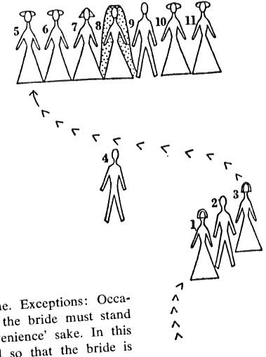 wedding diagram